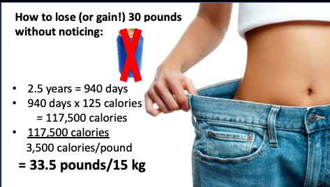 Calculations demonstrating how to lose 30 pounds of 2.5 years by subtracting 125 calories per day.